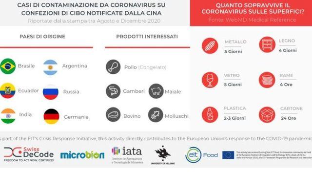 BEAMitup: per le aziende agroalimentari un nuovo strumento di diagnosi rapida delle contaminazioni da Covid-19